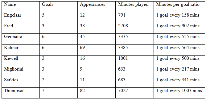 Goal scoring stats for midfielders